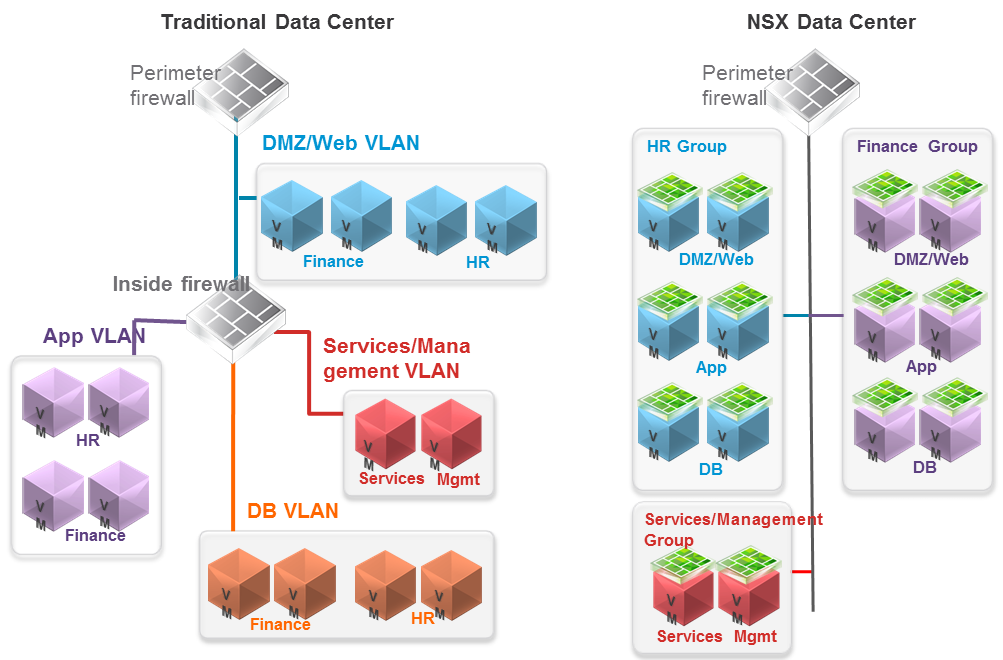 Pictured: Micro Segmentation on VMWare NSX