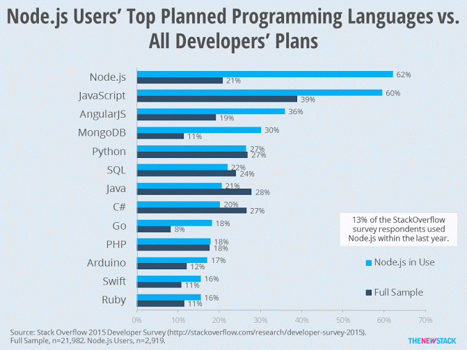 Node and Javascript top a survey of Stack Overflow developers' planned languages toi adopt (Research: TNS/Lawrence Hecht).