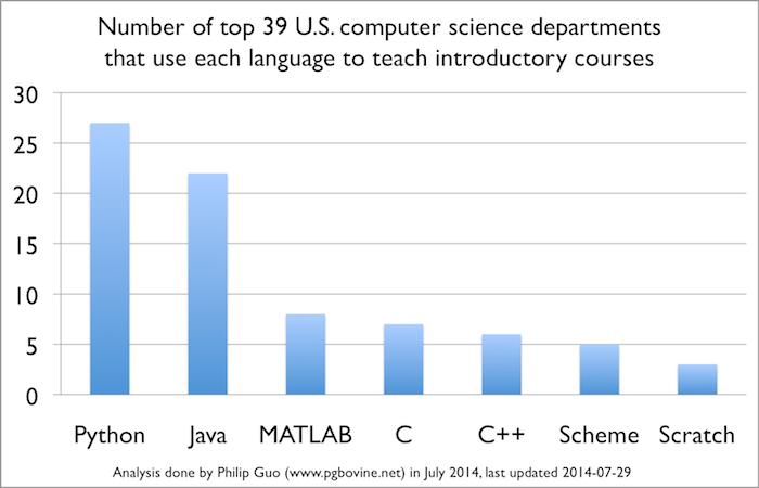 Python-Languages