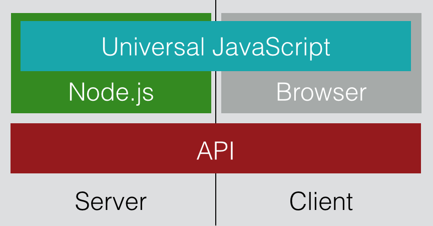 Pictured: Universal Javascript Client & Server Side at Netflix with Node.JS