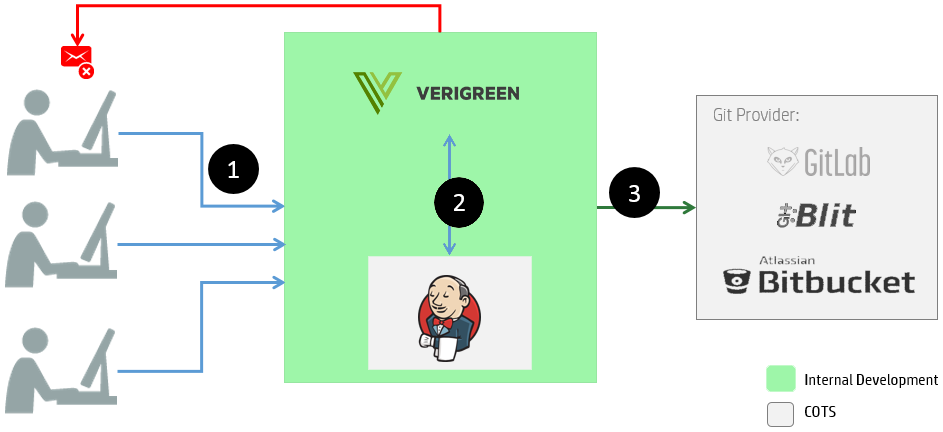 Pictured: Verigreen gate check stopping contaminated code from entering build.
