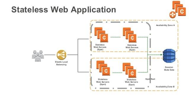 AWS Stateless Web Application