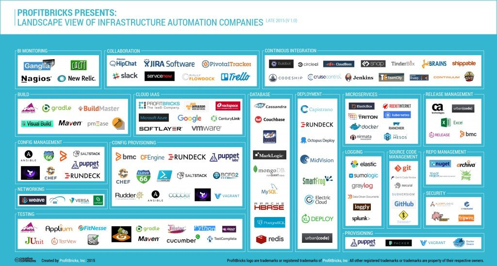 infrastructure-automation-ecosystem-landscape-infographic