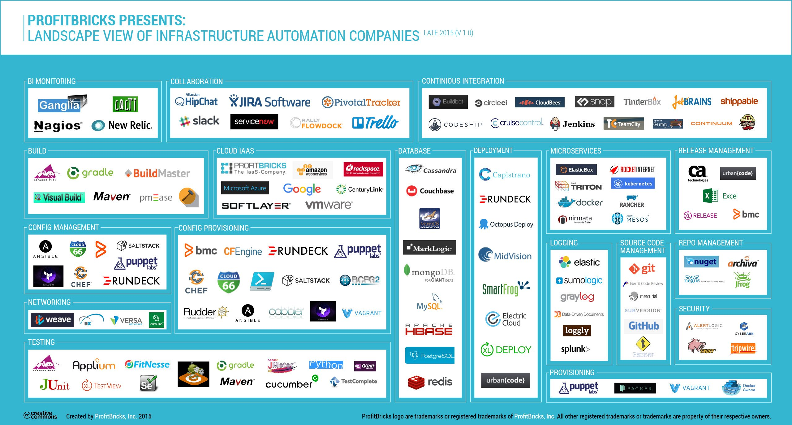 The Exploding Infrastructure Automation Stack and Its Ecosystem