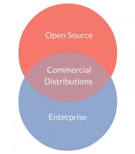 open-source-enterprise-commercial-distributions