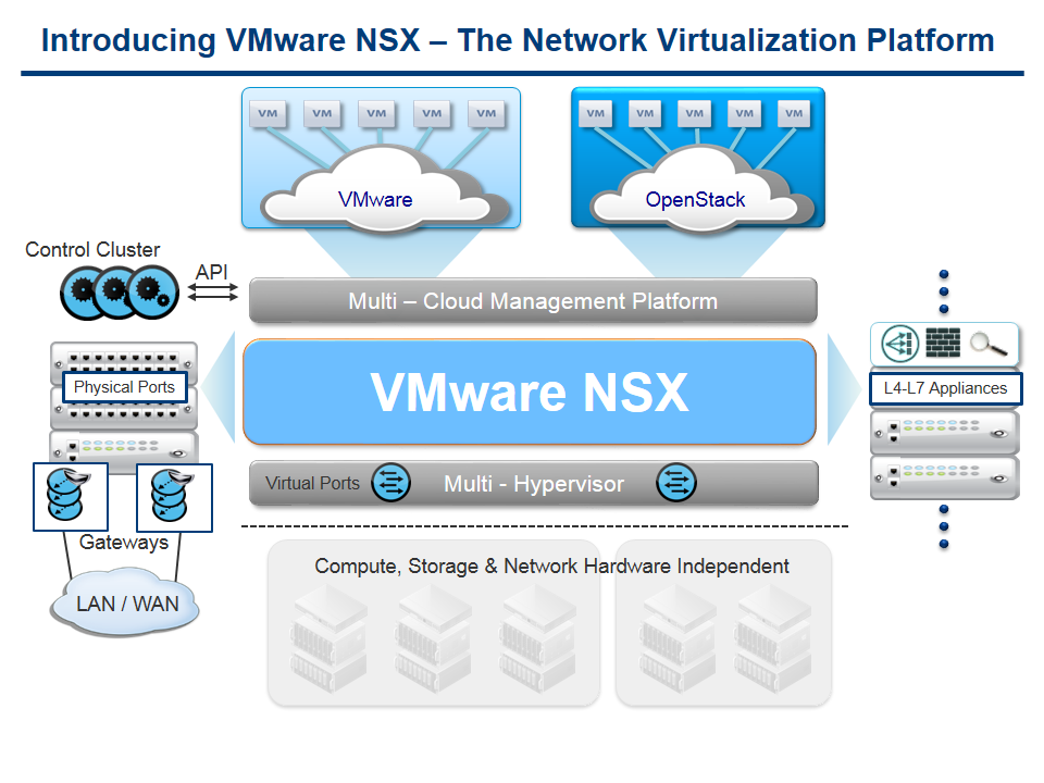 Pictured: Network Virtualization on VMWare NSX