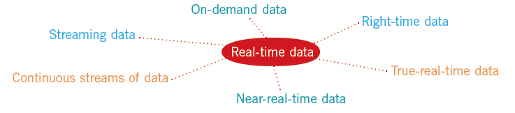 Everyone defines real-time differently. What is real-time for you? Source: TDWI, https://tdwi.org/~/media/1CBDC1CF765C412D8012E9D97636689F.pdf