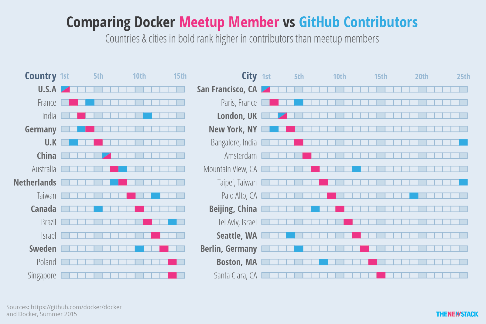 Meetup figures for cities are less likely to match country-level figures.