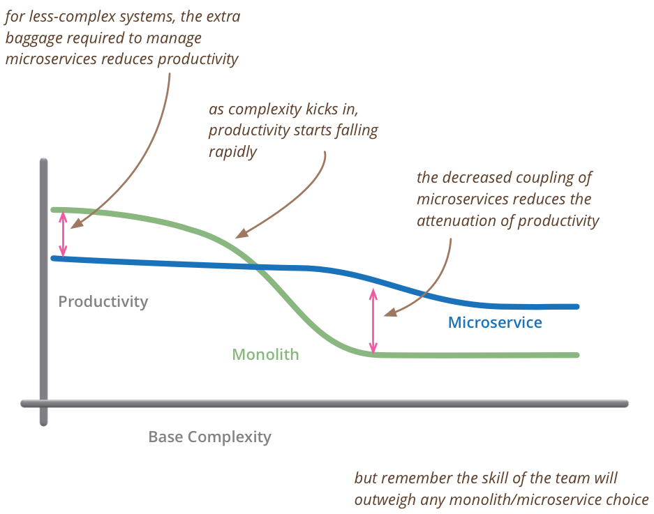 Complexity_Chart
