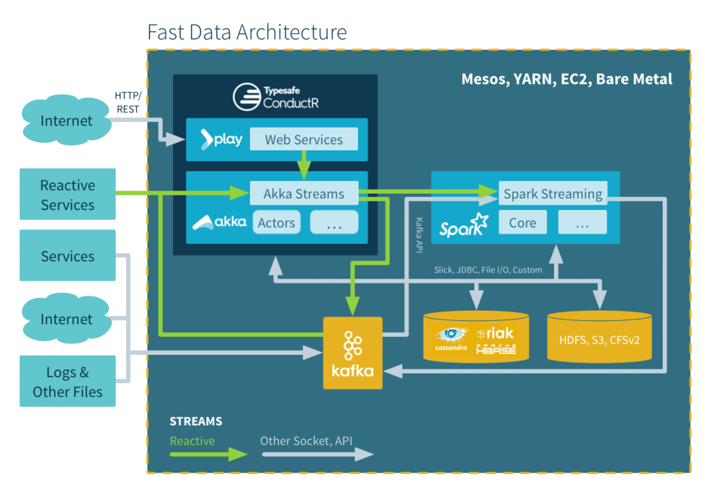 Lightbend Reactive Platform Fast Data Architecture