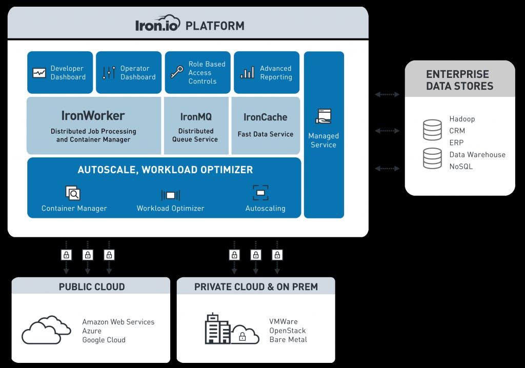 Iron.io Platform Diagram
