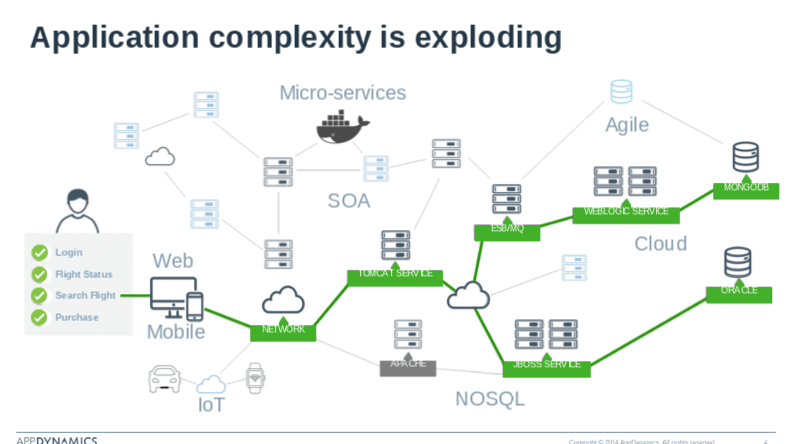 AppDynamics - Application Complexity Map