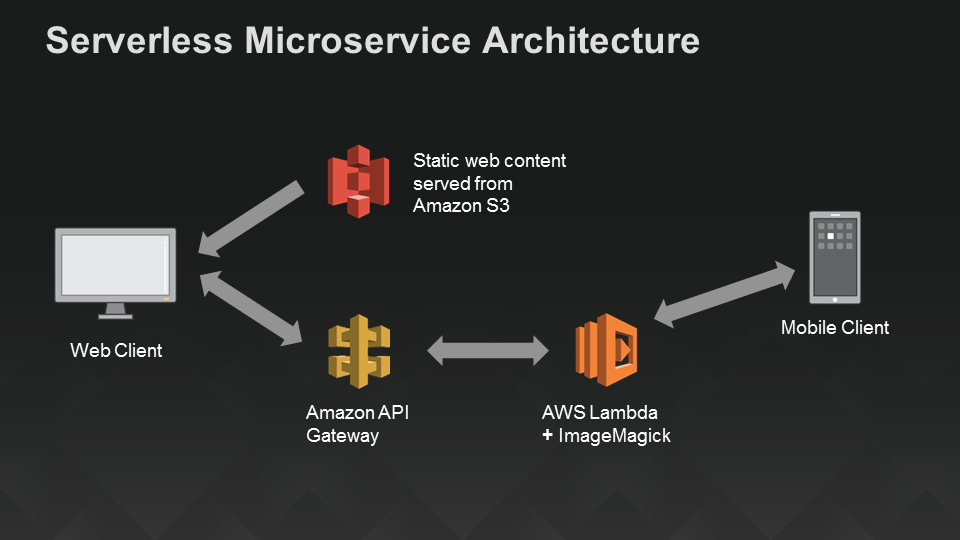 Google Challenges Aws Lambda With Cloud Functions The