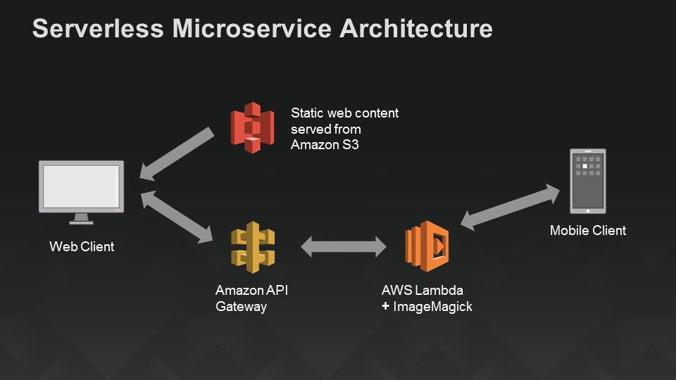 AWS Lambda Serverless Microservice Architecture