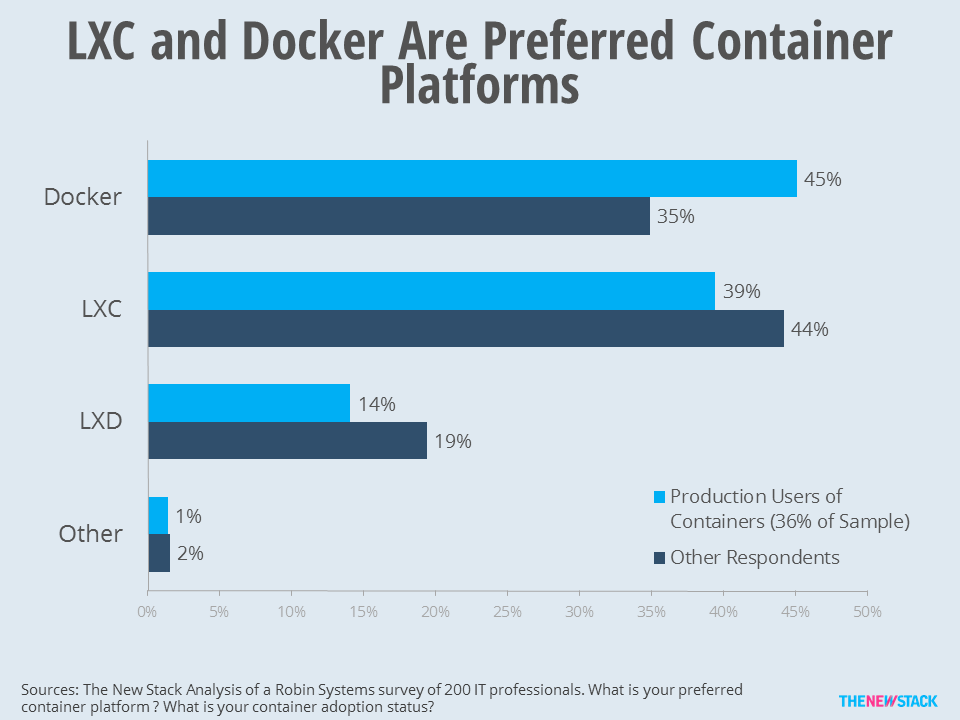 Among actual users of containers, 45 percent prefer Docker and 39 percent prefer Docker.