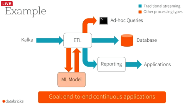 Spark-Structured-Streaming