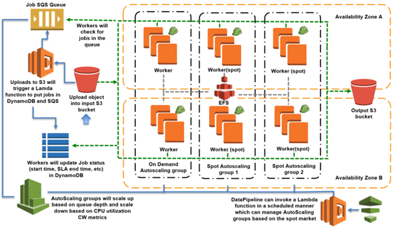 Iron io Brings AWS Lambda In-House, Settles into Microcontainers