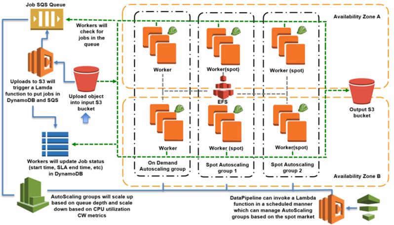 AWS Lambda Automated Batch Architecture