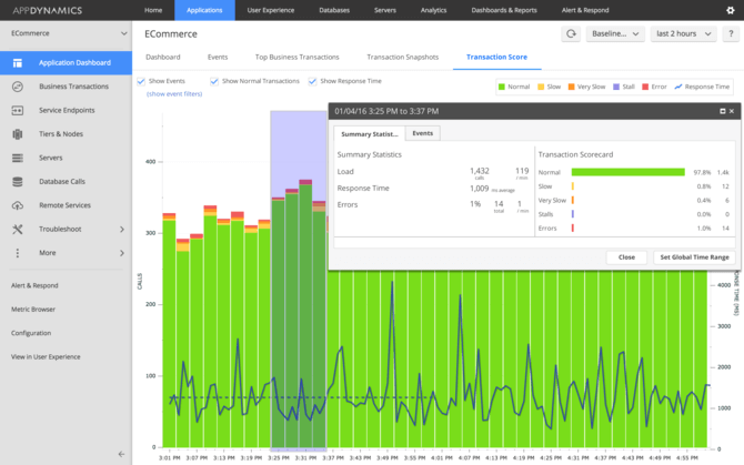 AppDynamics App Performance Graph Dashboard