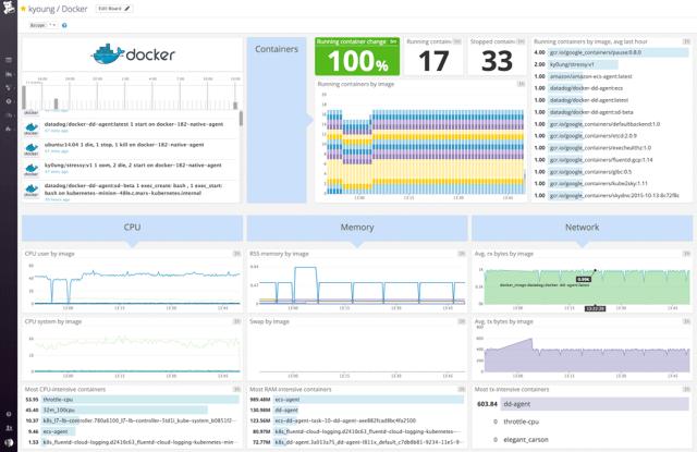 Docker Dashboard running at scale with Datadog