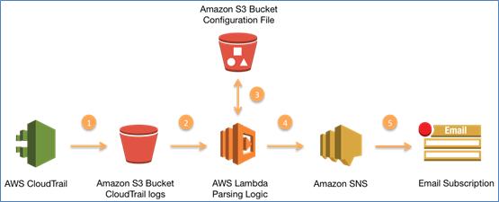 AWS Lambda API Call Alert Setup Map