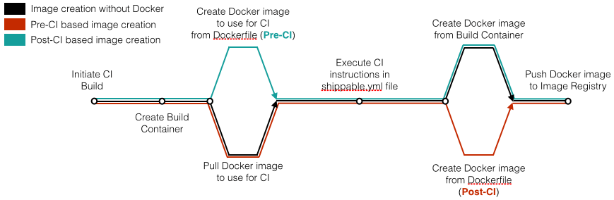 Docker Image Creation via CI/CD in Shippable