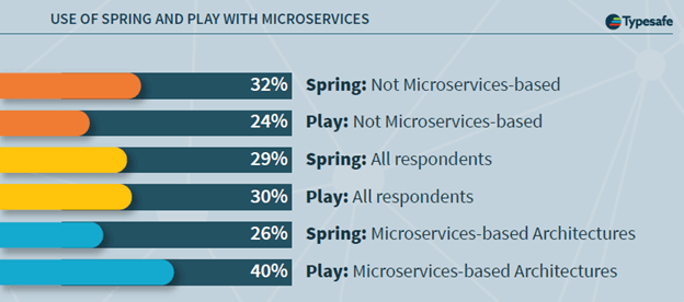 "Typesafe/Lightblend's recent survey claims that Play users are more likely to have systems based on microservices-based architecture. Caveat empour: the sample overrepresents Typesafe/Play customers, who may define ""microservice architecture"" differently than other developers (LH)."