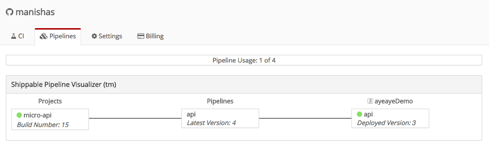 Pipeline status - Shippable 4.0