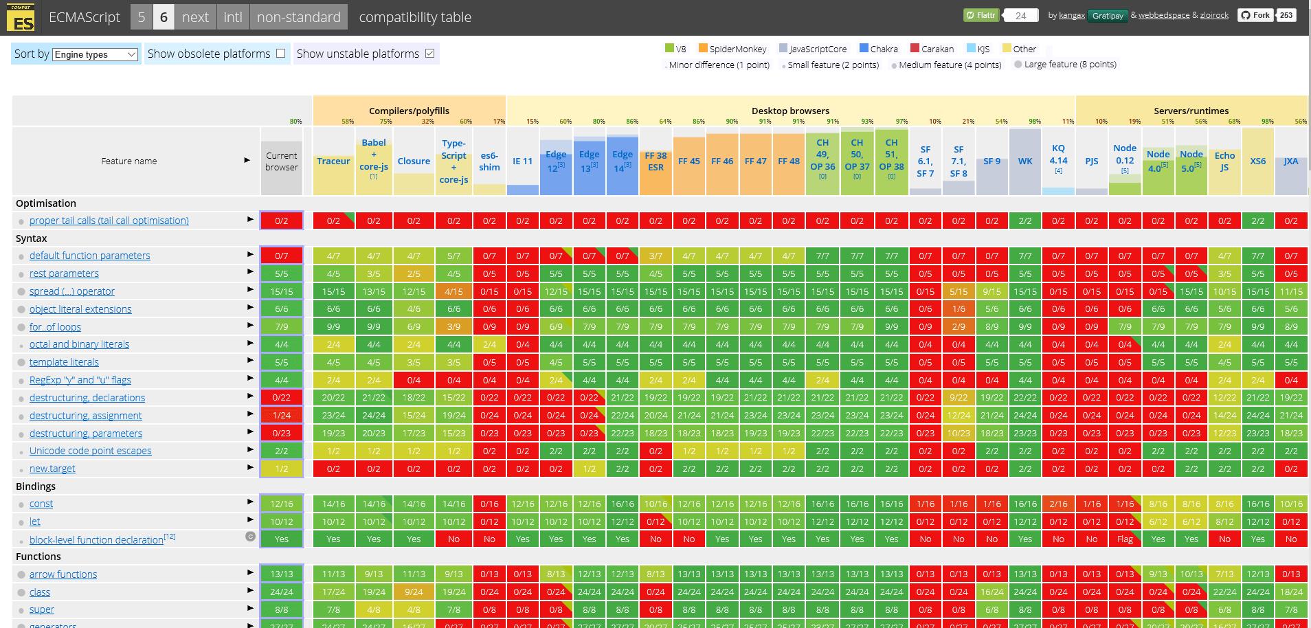 ECMASript 6 compatibility