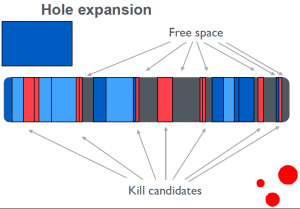 The algorithm combines the free space into a hole large enough for the new cache before inserting the new object.