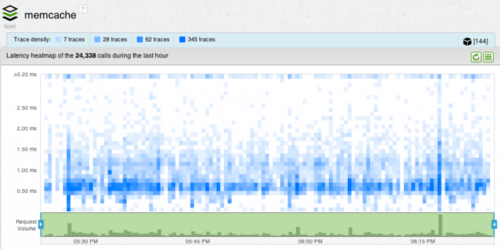 AppNeta - Application Performance Dashboard