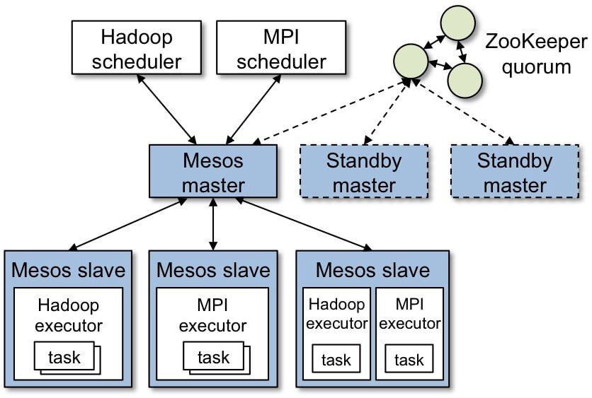 Apache Mesos Internal Infrastructure
