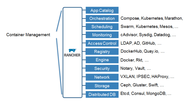 Rancher Labs: Container Management Architecture