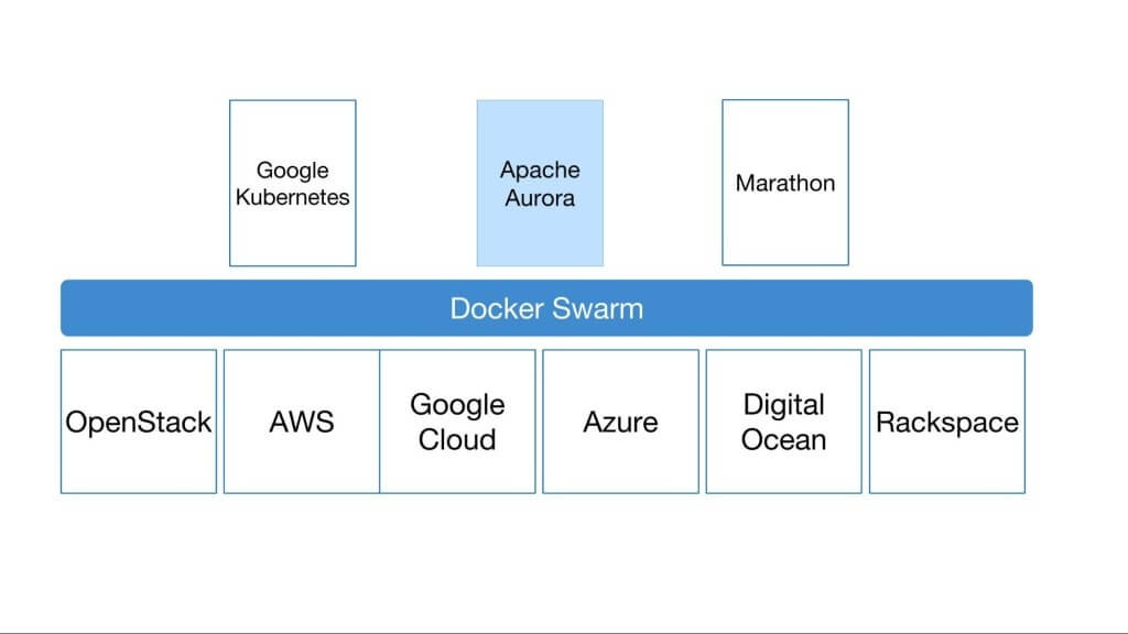 Sample Integration of Apache Aurora with Docker Swarm, via Docker