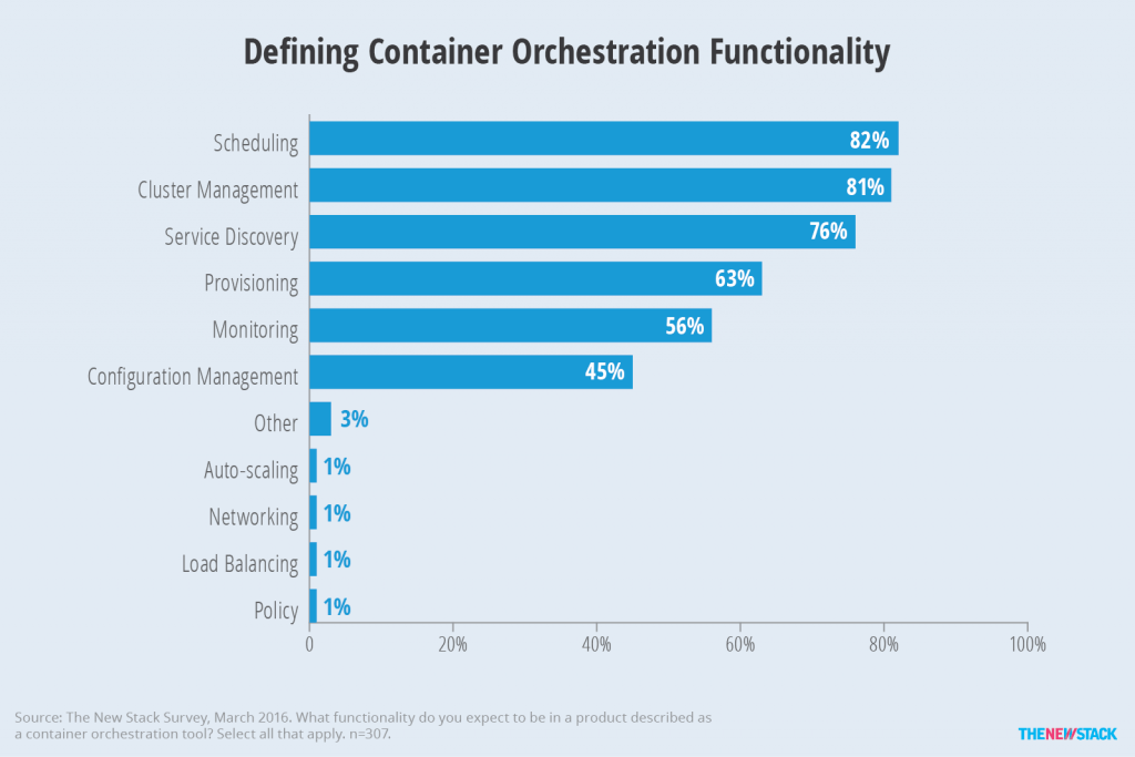 Only 45 percent of respondents consider configuration management to be part of a container orchestration product.