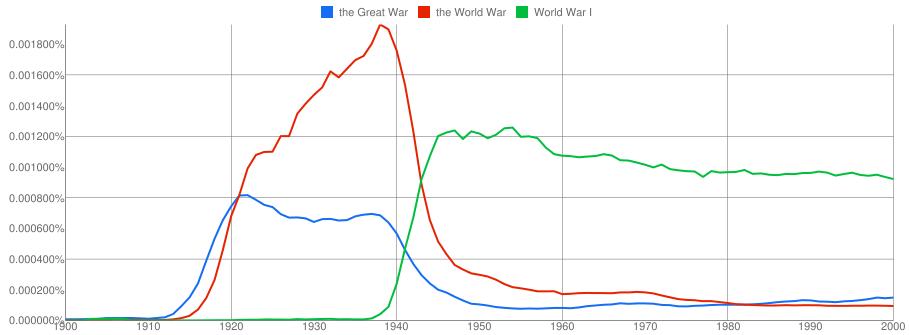 Great War vs World War I on Google Ngrams
