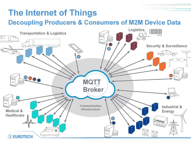 Get to Know MQTT: The Messaging Protocol for the Internet of Things