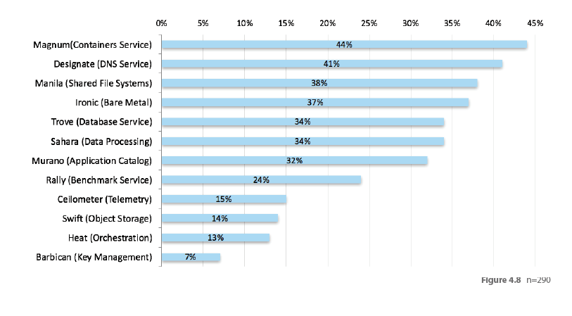When asked which OpenStack projects interest them the most, the container service Magnum gets mentioned most often.