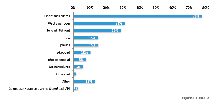 Thirty-one percent of application developers are writing their own toolkits to use with the OpenStack API. (LH)