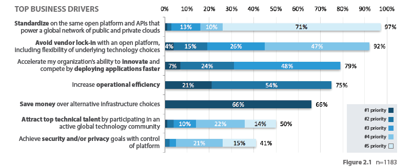 standardizing on the same open platform was listed as a top five driver for choosing OpenStack by 97 percent of respondents, up from 60 percent just six months ago. This is significant, but obscures the fact that the open API choice was overwhelmingly (71 percent) chosen as the #5 priority (LH).