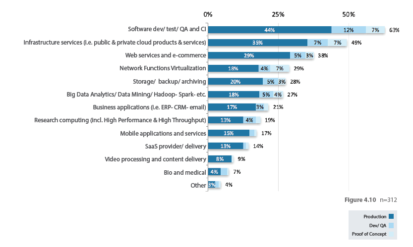 35 percent say they are running public or private cloud infrastructure services on top of OpenStack. (LH)