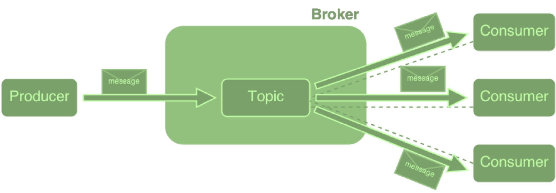 Get to Know MQTT: The Messaging Protocol for the Internet of