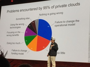 Renski and the Gartner Pie Chart explaining why private clouds have failed in the past.