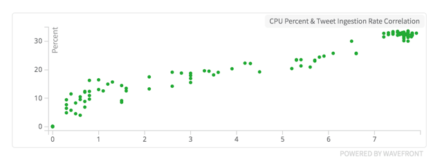 Correlation between CPU Usage and Tweet ingestion rate.