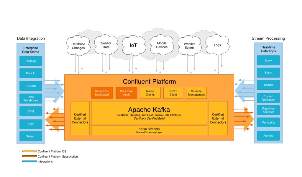 confluent-platform