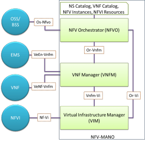 Open Source NFV Part Four: Open Source MANO - The New Stack
