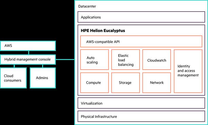HP Helion Eucalyptus Architecture