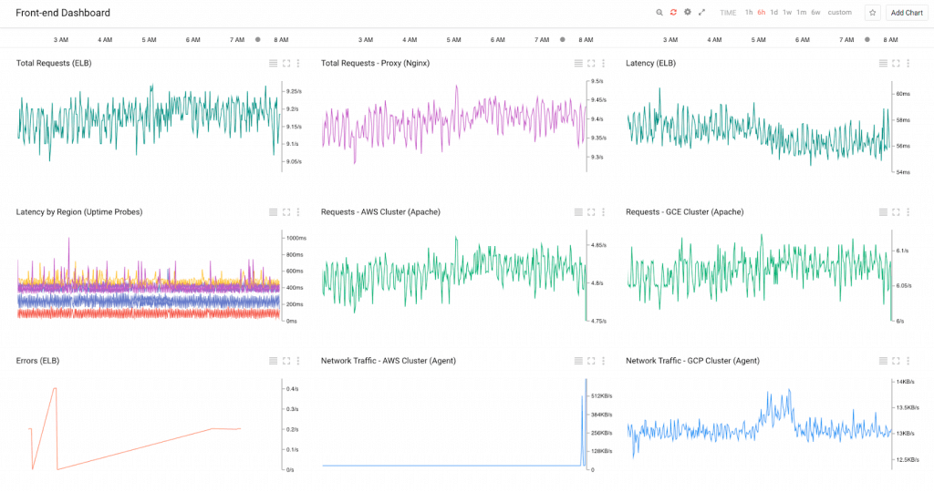Stackdriver offers stats for both Google Cloud and AWS.