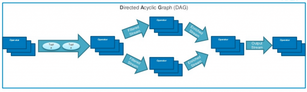 Apex's application development is based on a Direct Acrylic Graph model, made up of streams (data tuples) and operators.