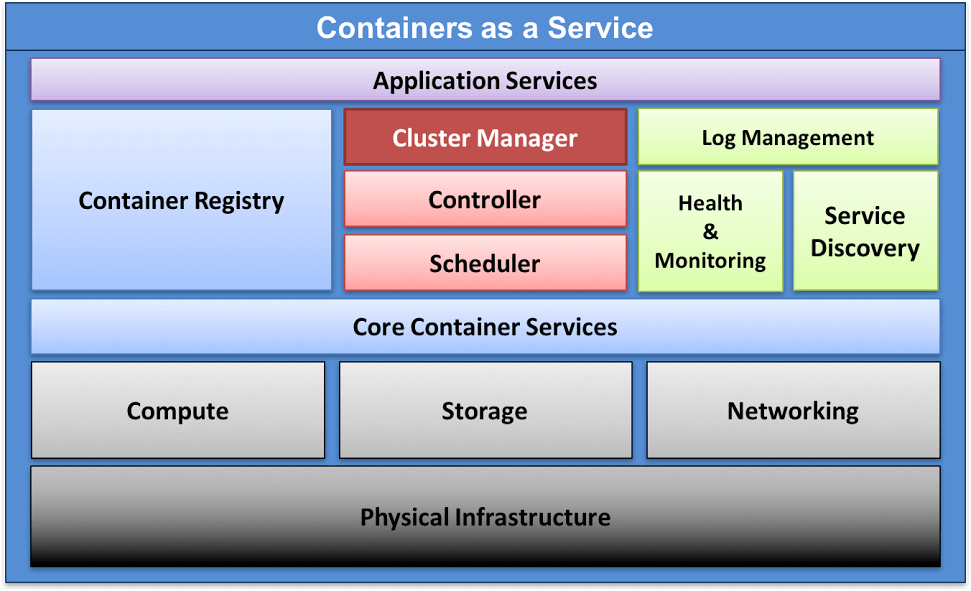 The Kubernetes Way: Pods and Services - The New Stack